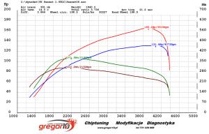 passat wykres