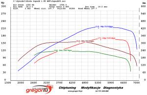 wykres seria dp fmic dv vs po strojeniu